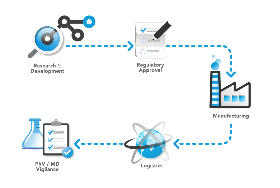 Life Science Product Regulatory Life Cycle