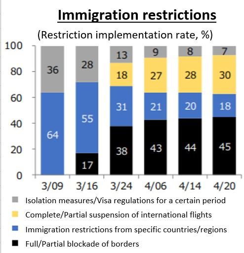 Figure.2: Immigration restrictions [7]