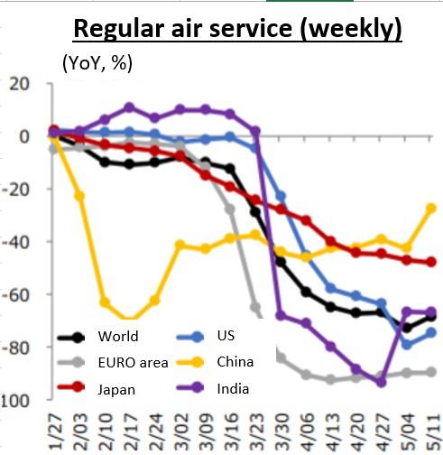 Figure 3 - Regular air service (weekly)