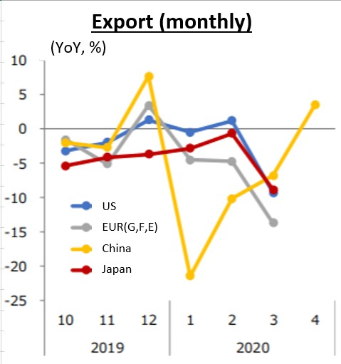 Figure.4: Export (monthly) (Source: MRI,[7])