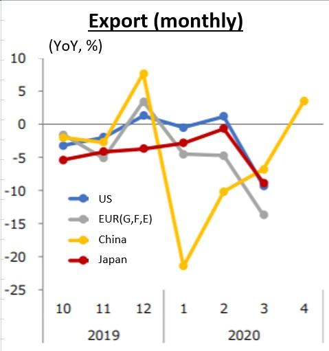 Figure.4: Export (monthly) (Source: MRI,[7])