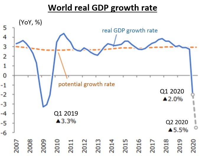 Figure5: World real GDP growth rate. In between 2007 and 2010 it can be observed a typical GPD evolution in a V-form shape for an economic recession, which is expected for the current situation [7].