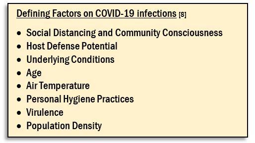 covid disease factors