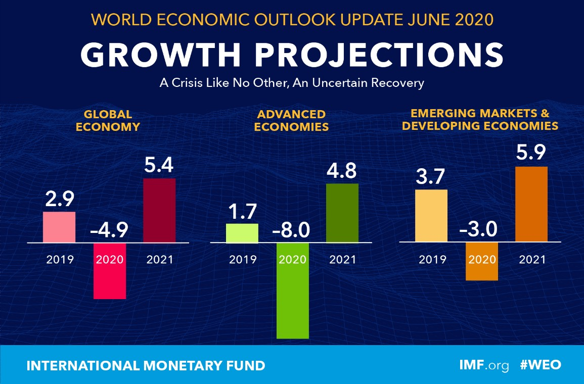 Figure 8 Growth Projection for 2020 and 2021 from the International Monetary Fund [35]